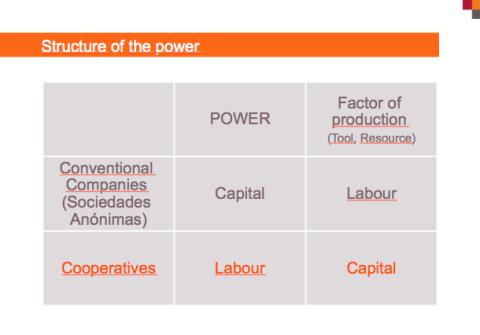 MondragonStructureofPower